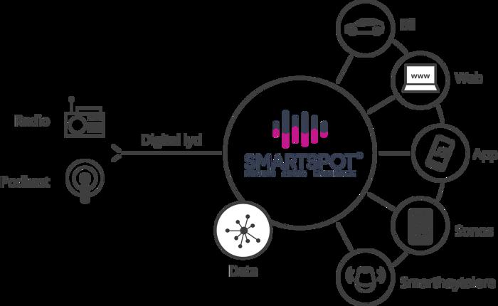 Smartspot overview